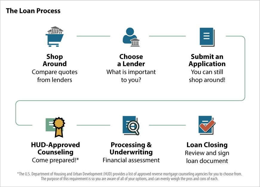 how does the reverse mortgage process work